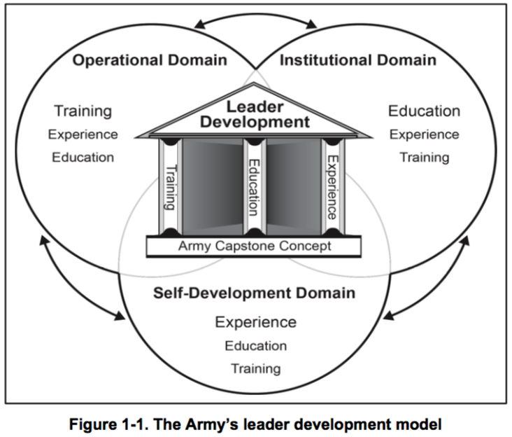 conceptual site model template - armyleaderdevmodel the military leader